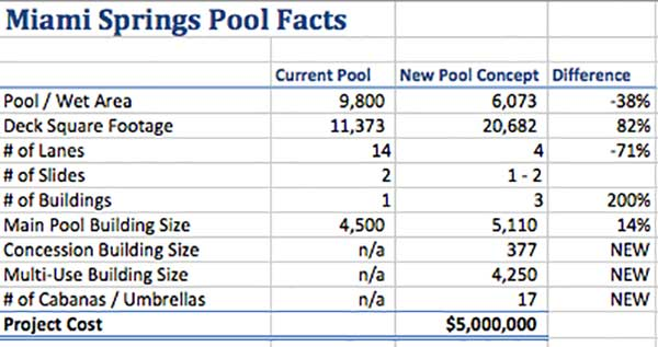 Miami Springs Pool Facts